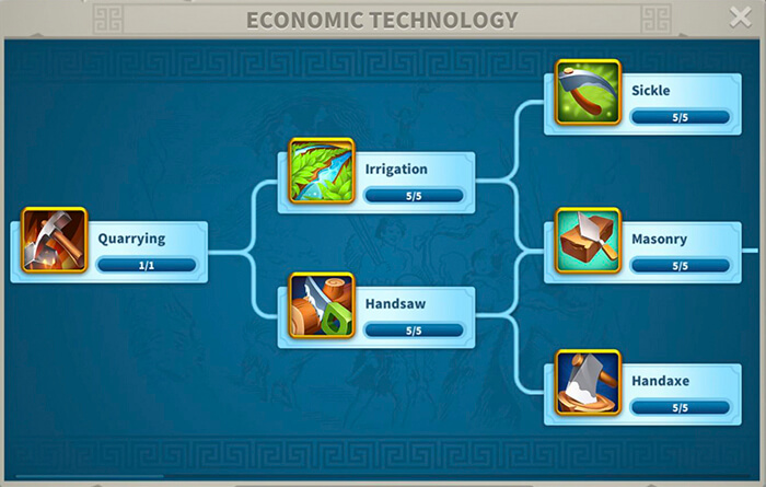 economic technology