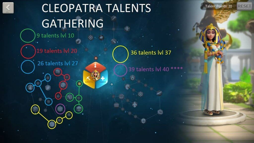 leopatra gathering talent build rok