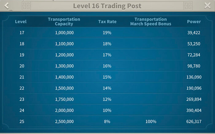 trading post stats