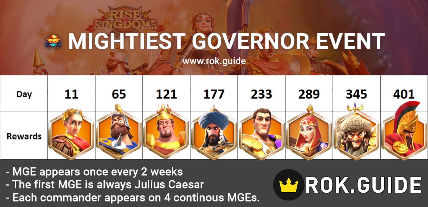 The Mightiest Governor Event Timeline Rise of Kingdoms
