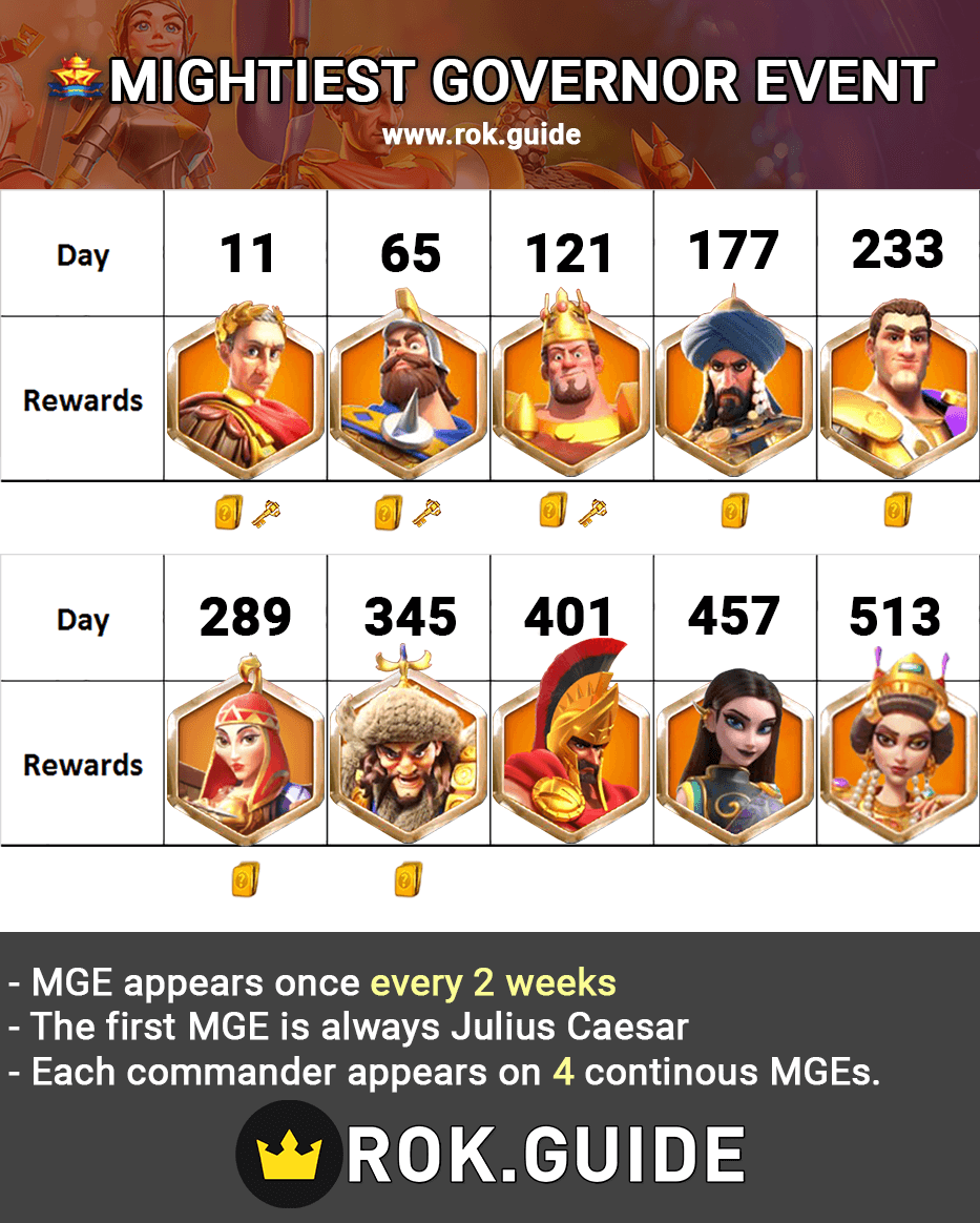 the mightiest governor event infographic