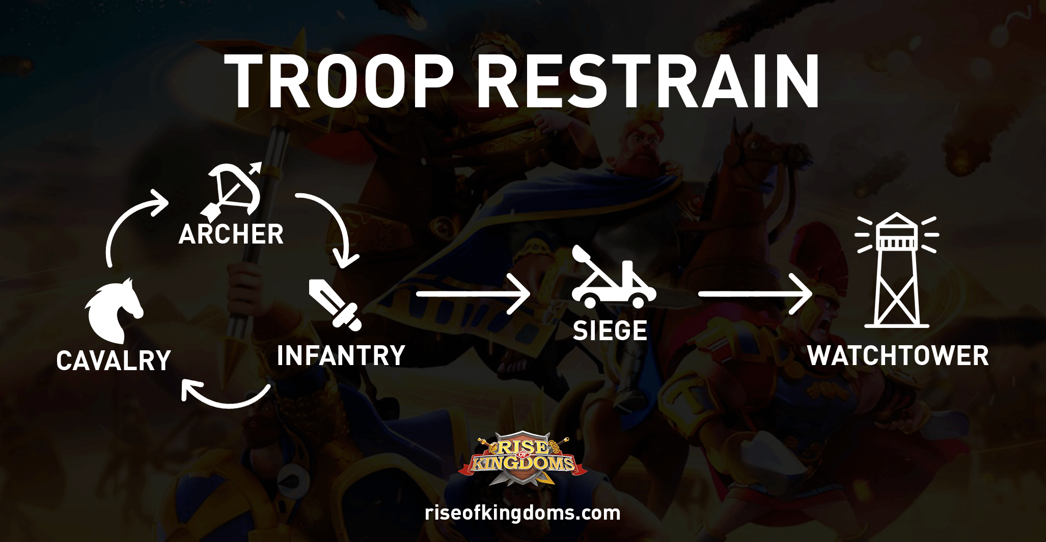 rise of kingdoms troops restrain