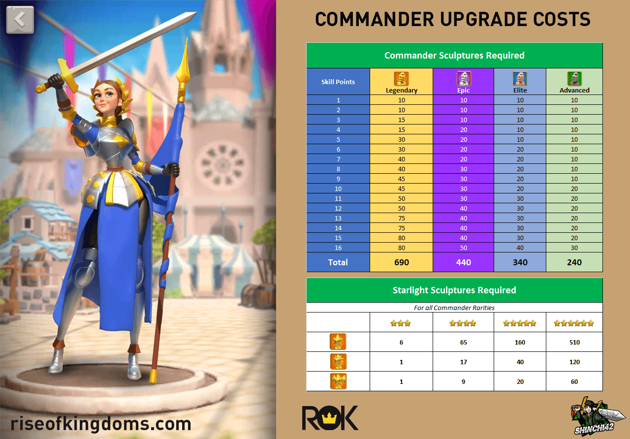 commander upgrade costs