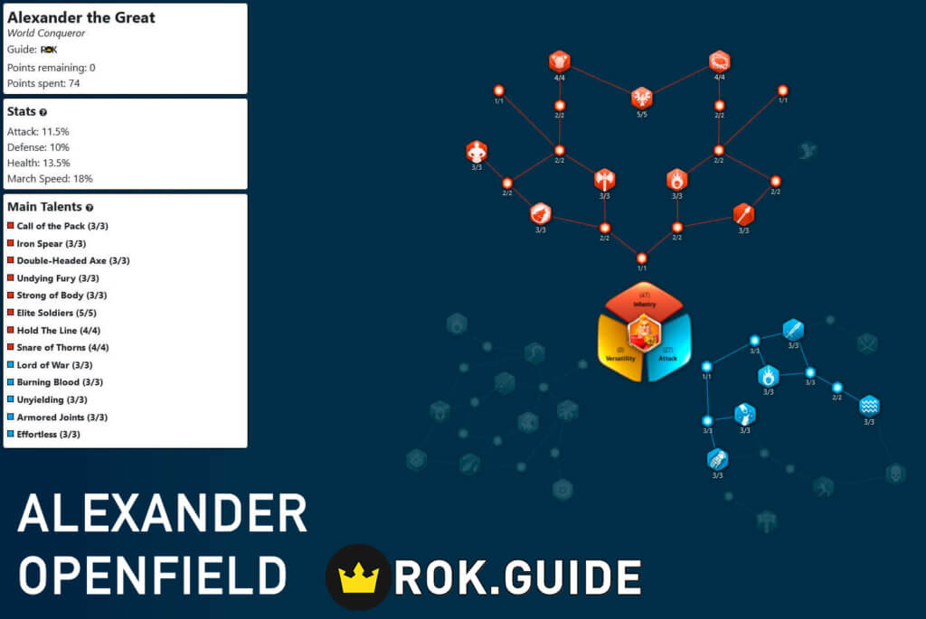 Alexander the Great Openfield Talent Tree