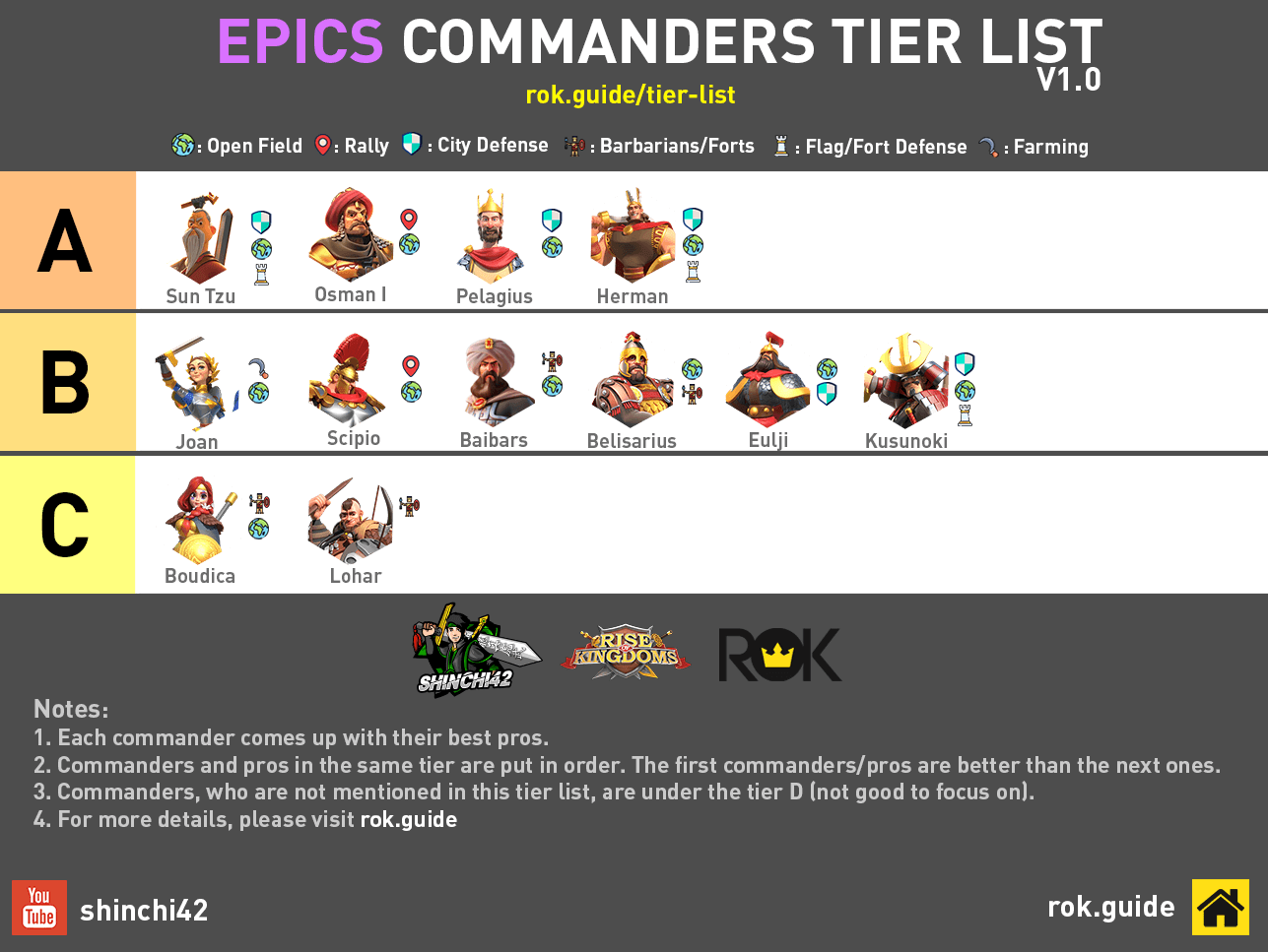 rise of kingdoms epic commander tier list
