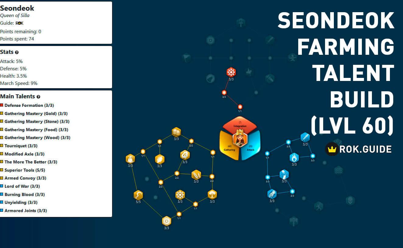 seondeok farming talent build level 60