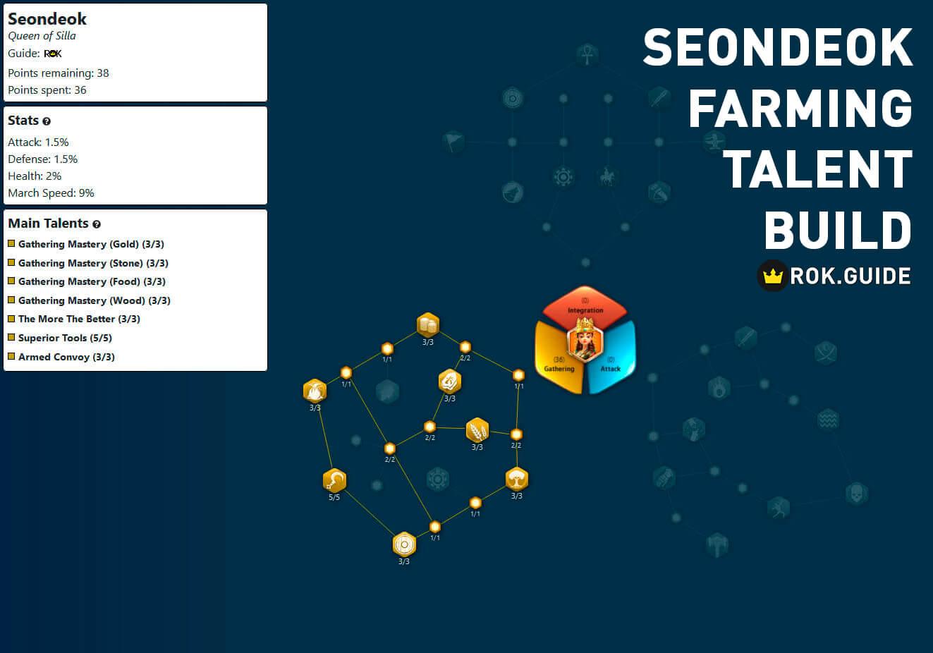 seondeok farming talent build