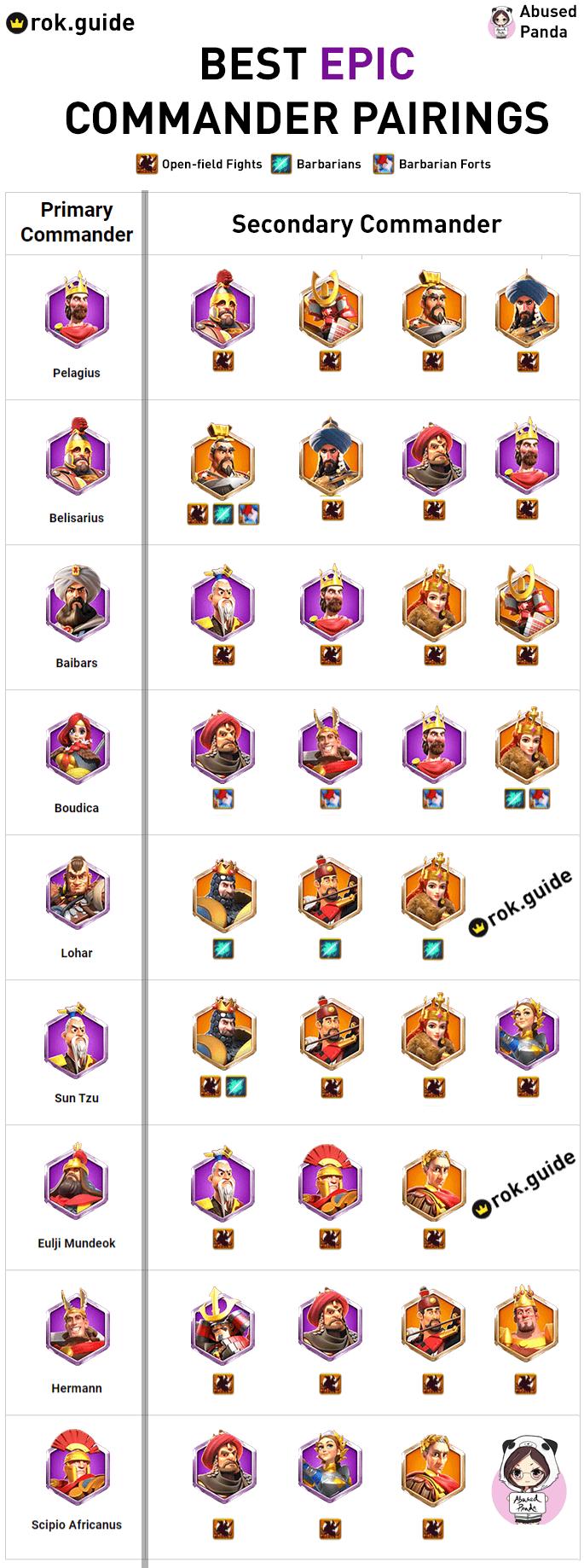 Rise of Kingdoms Epic Commander Pairings