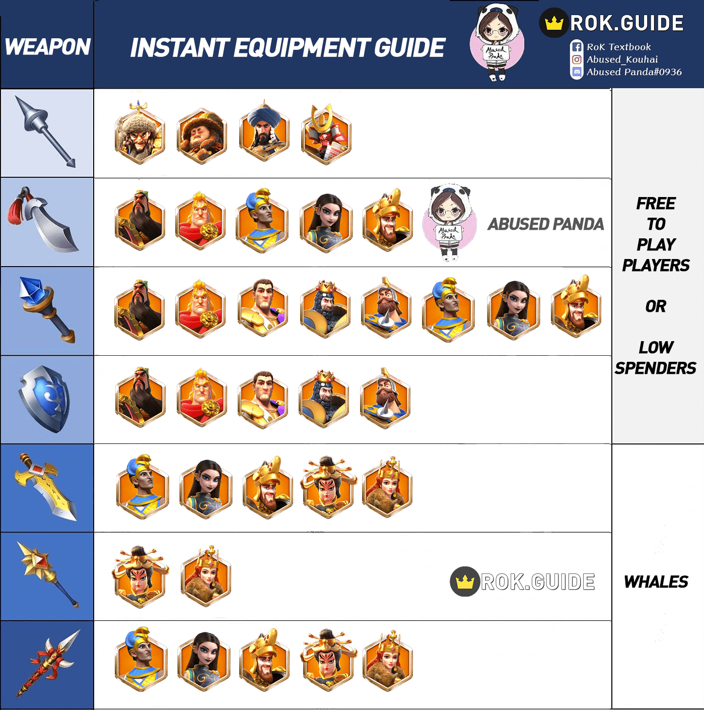 weapon equipment infographic guide Rise of Kingdoms