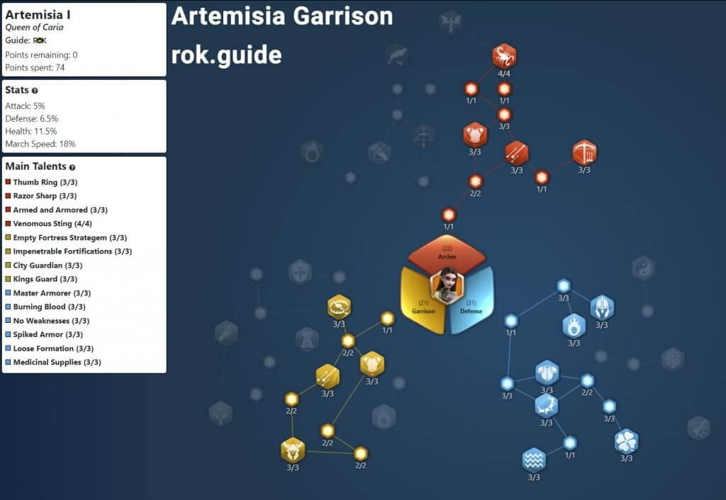 Rise of Kingdoms artemisia garrison talent tree