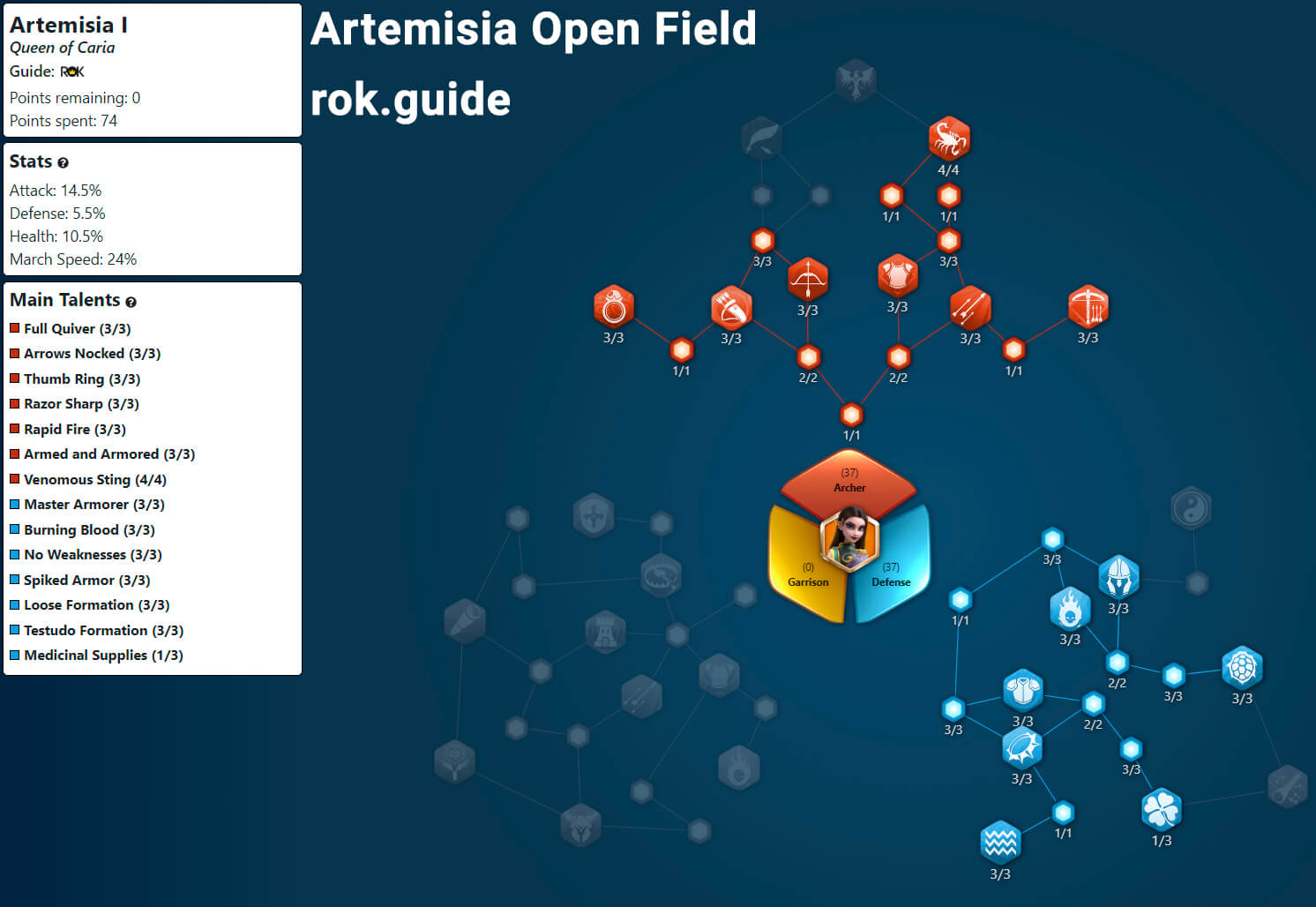 artemisia open field talent tree