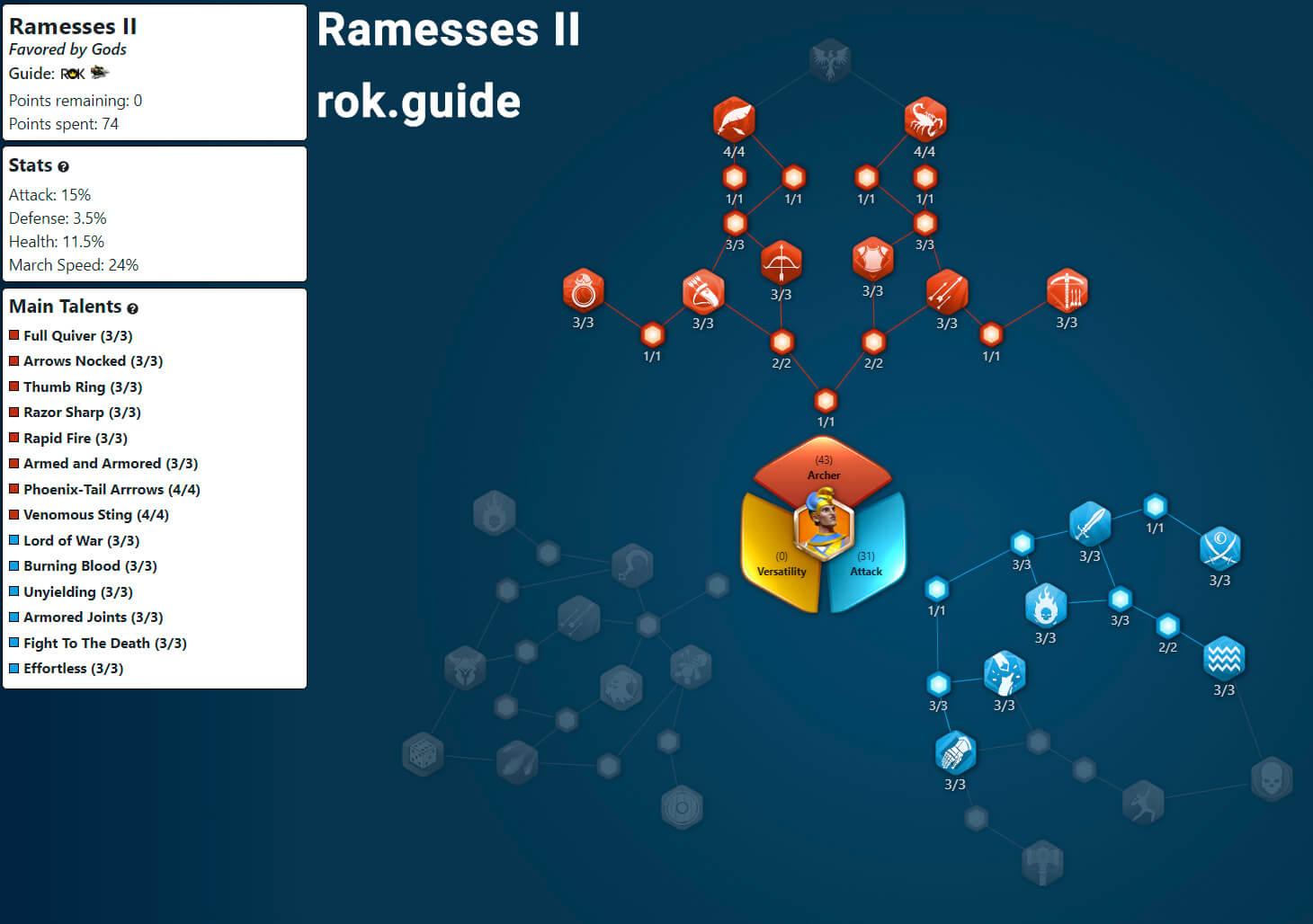 Ramesses II Talent Tree
