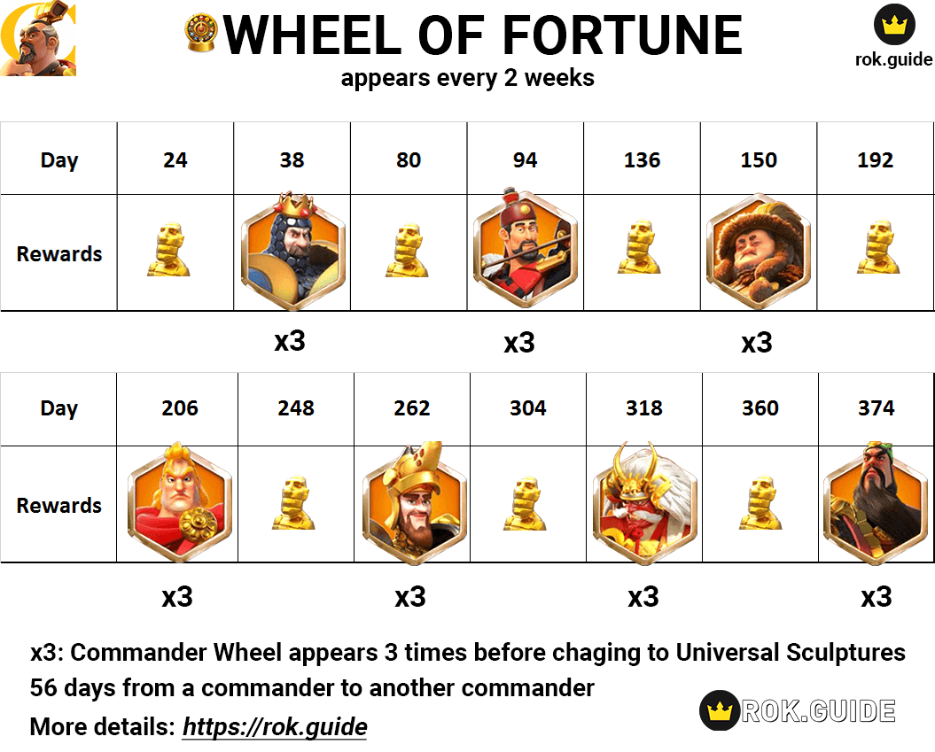 Wheel of Fortune Event
