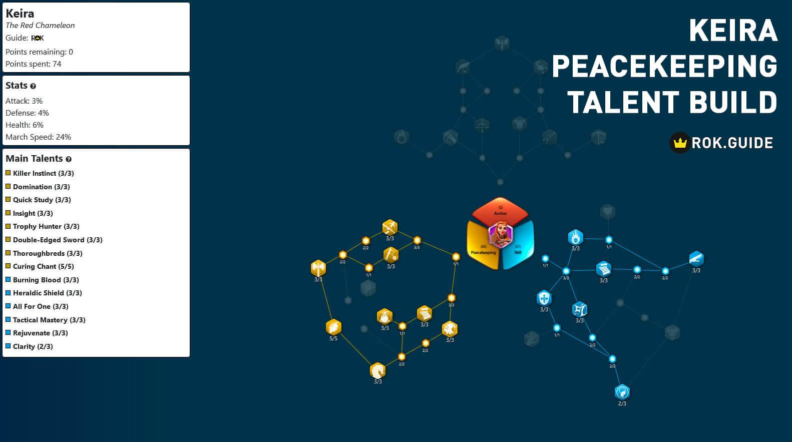 keira peacekeeing talent tree build