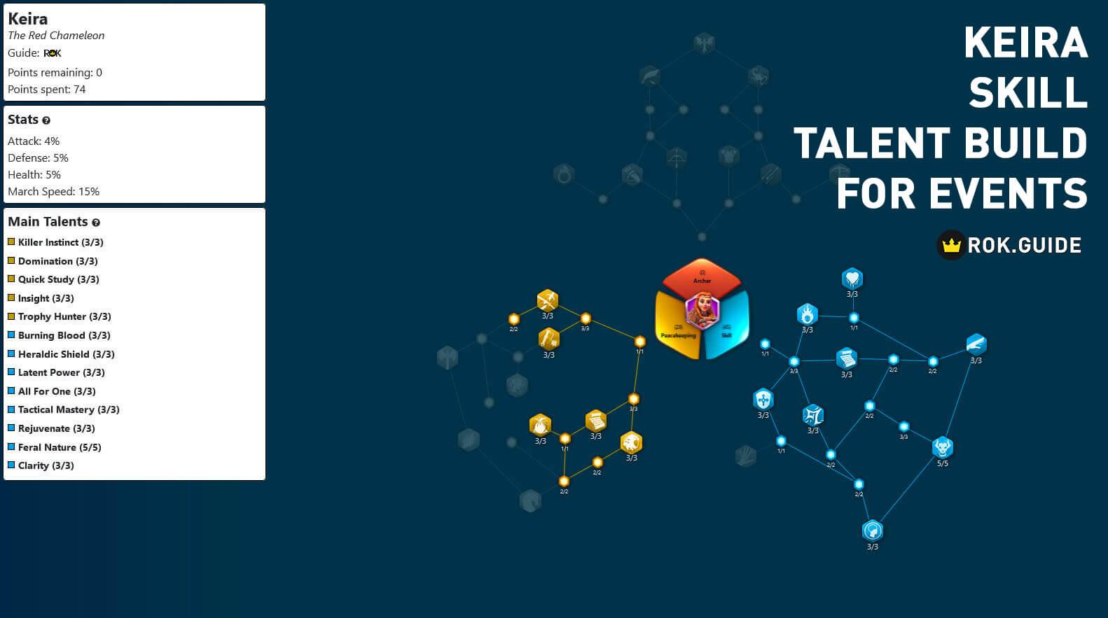 keira skill talent tree builds