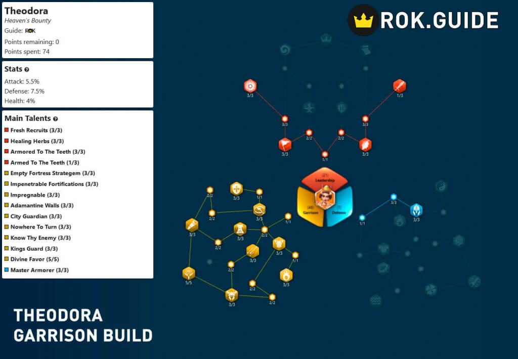 theodora garrison build