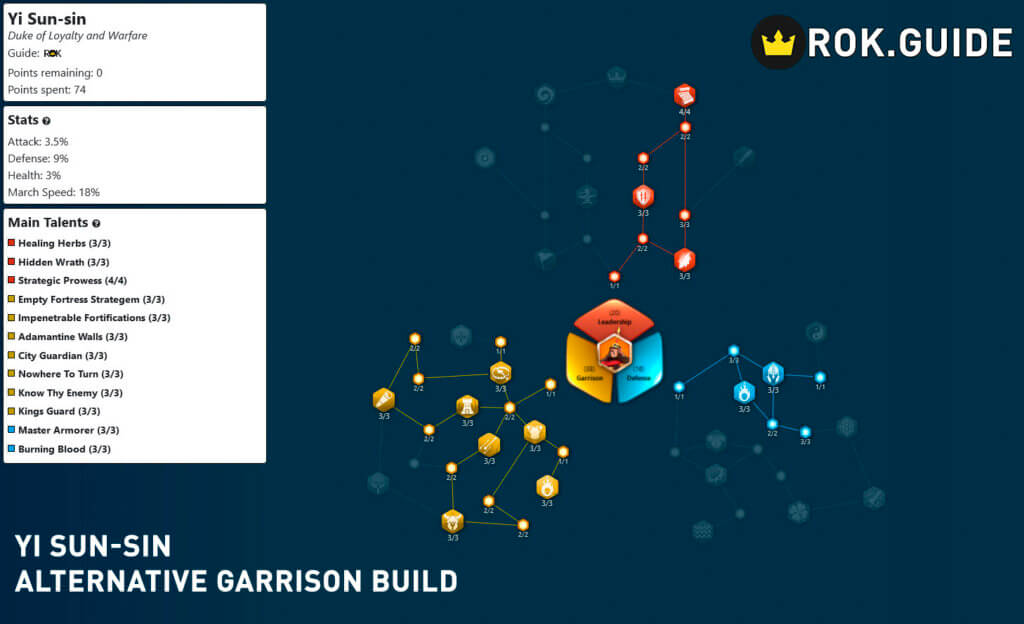 yi sun sin alternative garrison build