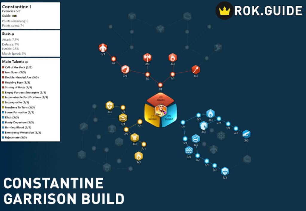 Constantine I Garrison Build