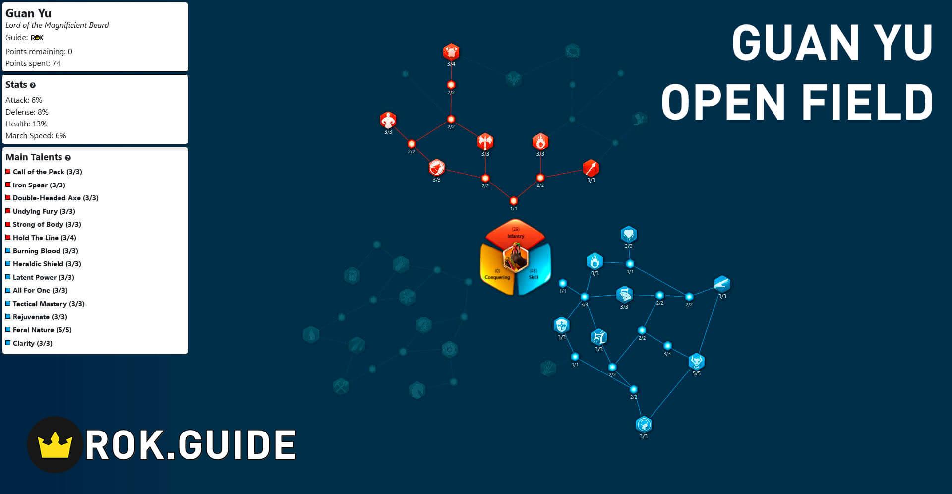 Open Field Build