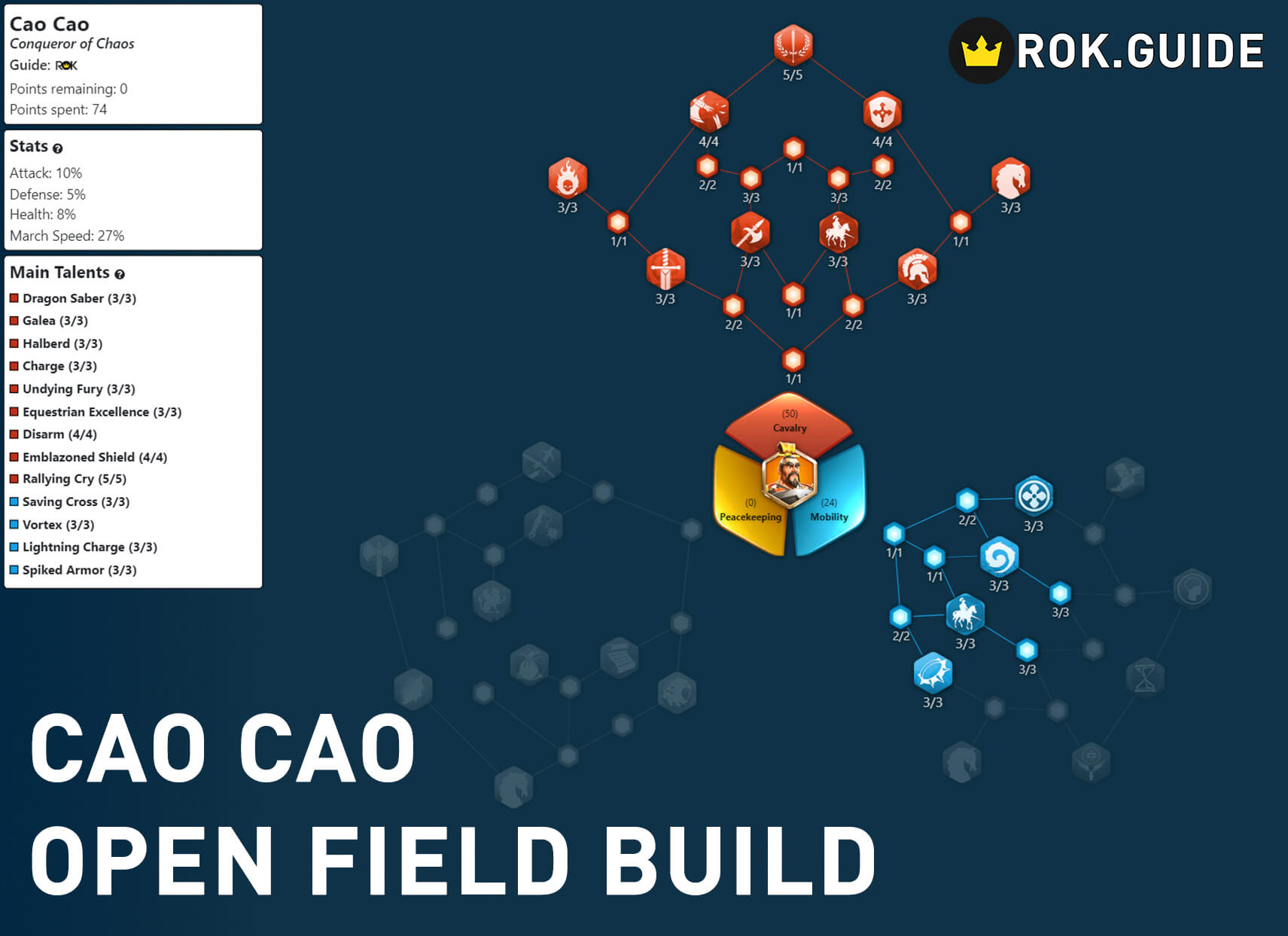 cao cao openfield build