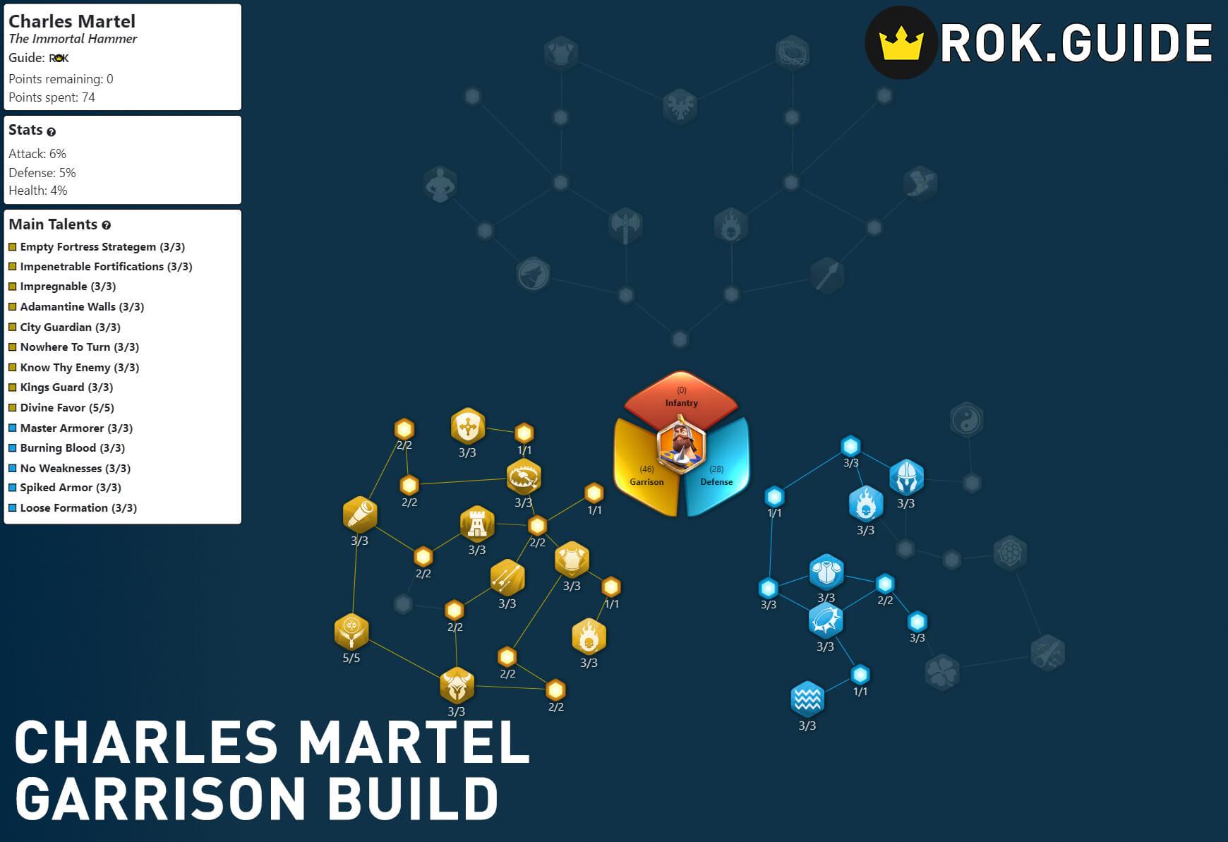 charles martel garrison build