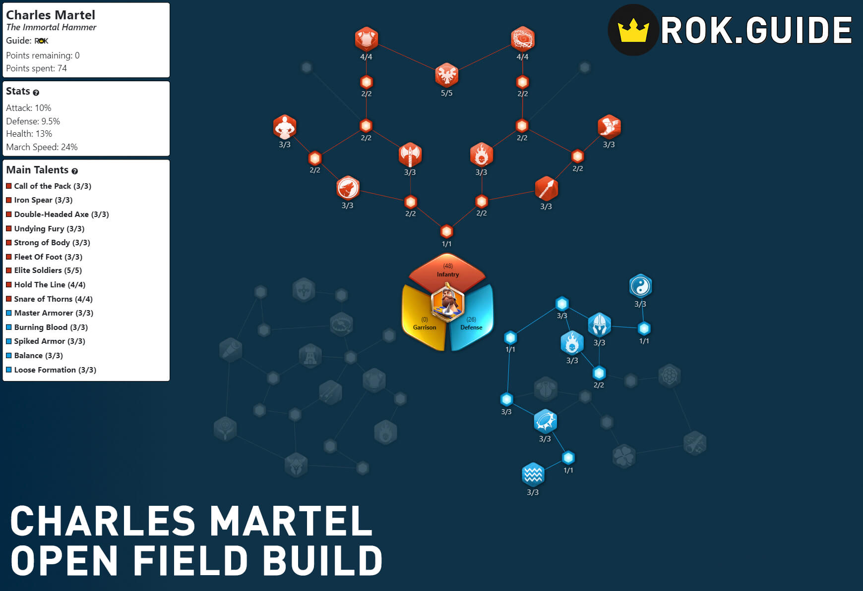 charles martel openfield build