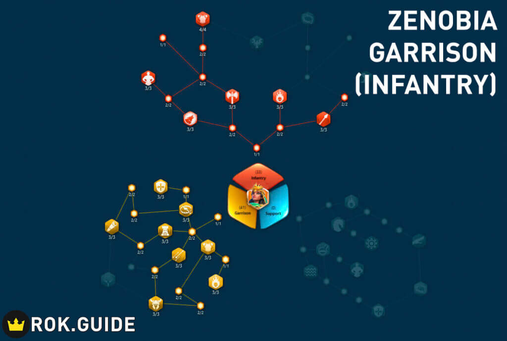 zenobia garrison support talent tree infantry