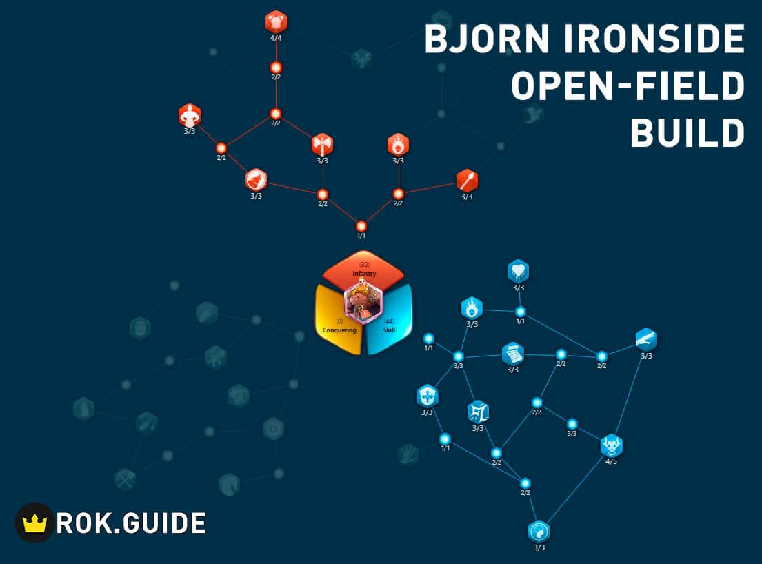 Bjorn Ironside open-field build