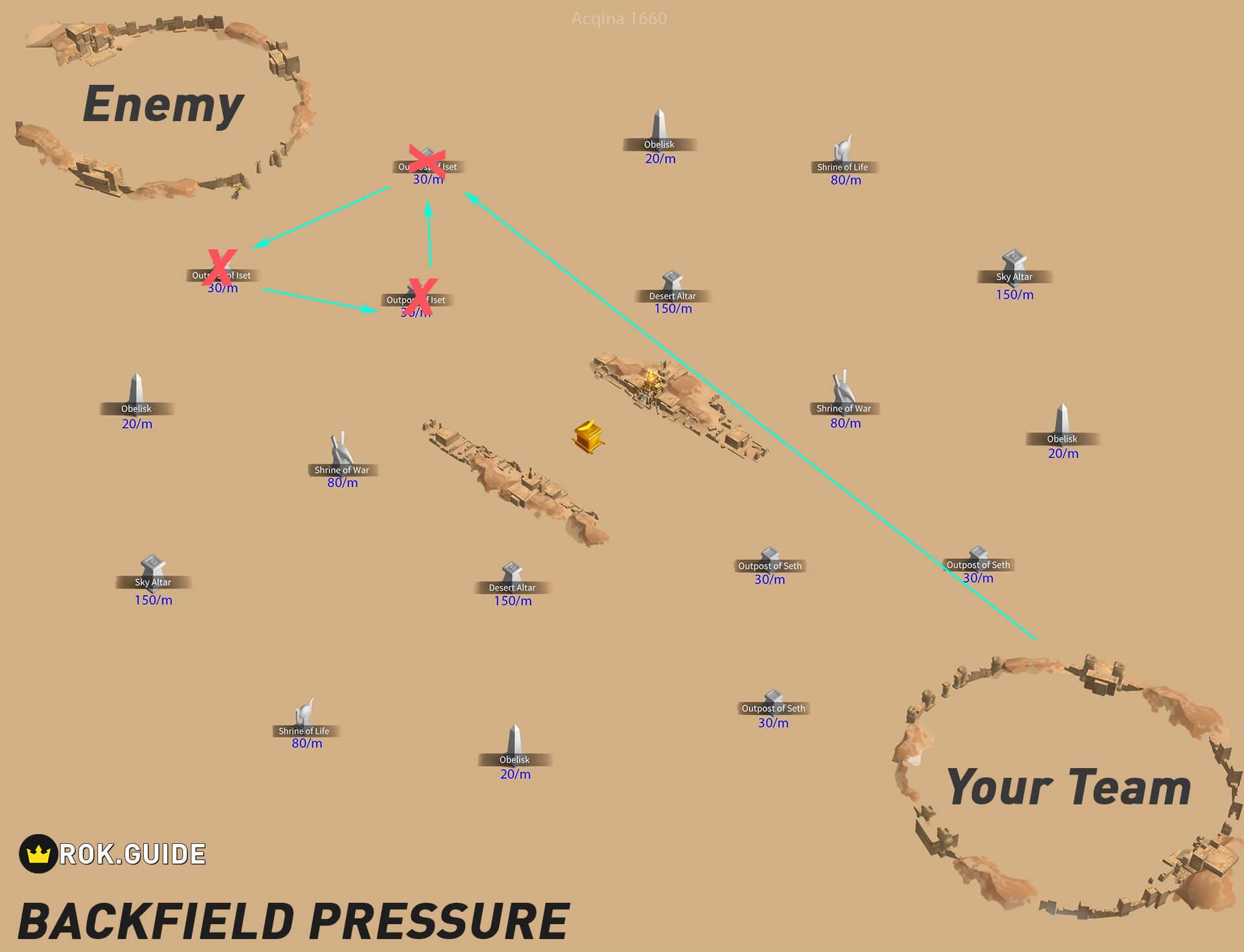 backfield pressure