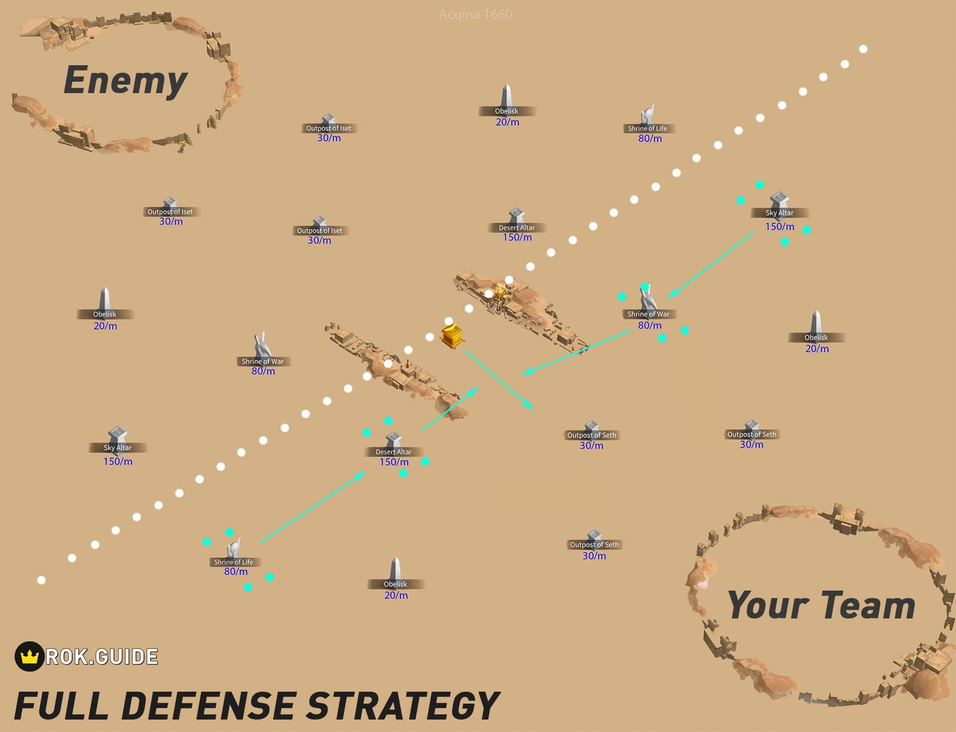 full defense strategy ark of osiris