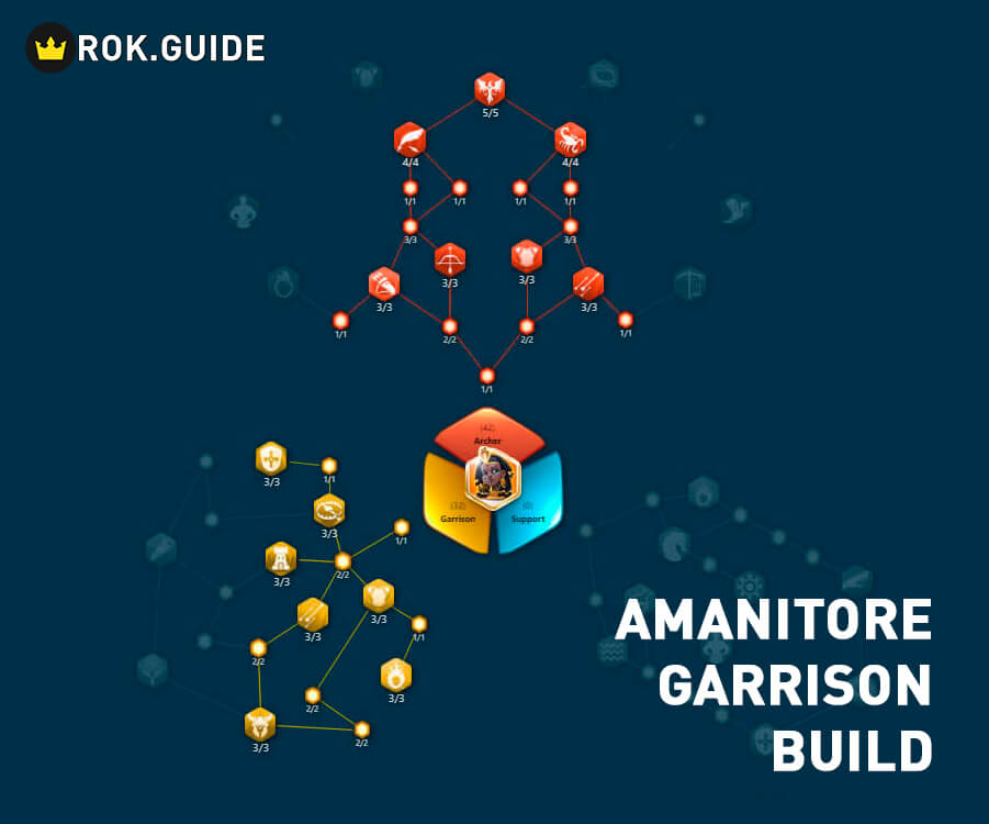 Amanitore garrison build