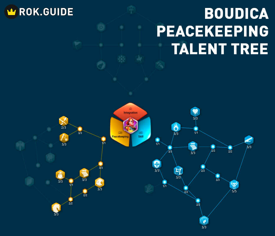 boudica peacekeeping talent tree